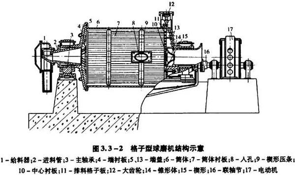 格子型球磨机结构